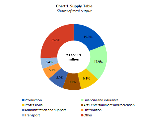 Chart 1: Supply Table