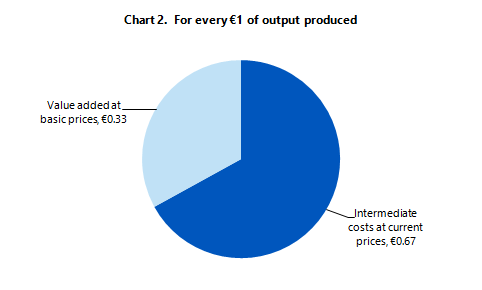 Chart 2: For every €1 of output produced